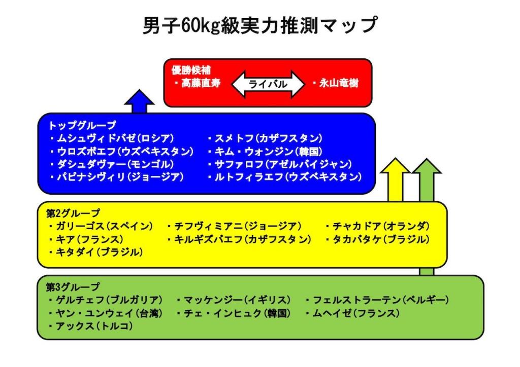 東京世界柔道選手権2019、60kg級実力推測マップ