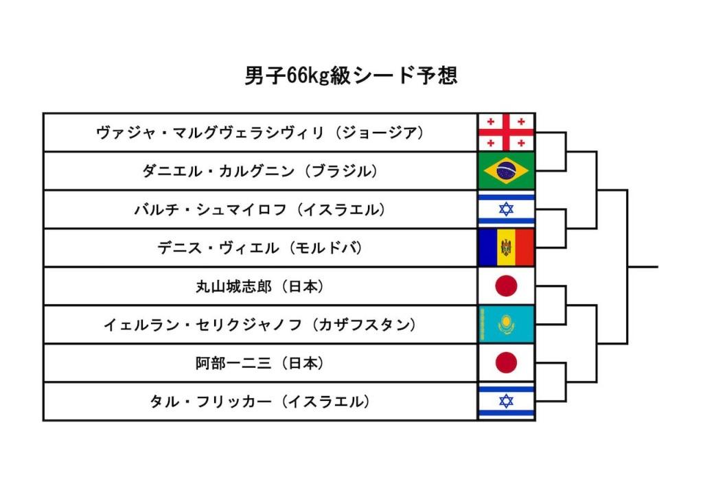 東京世界柔道選手権2019、男子66kg級シード予想