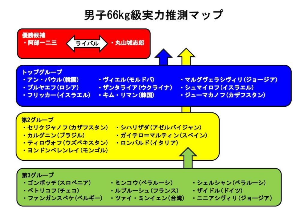東京世界柔道選手権2019、男子66kg級実力推測マップ