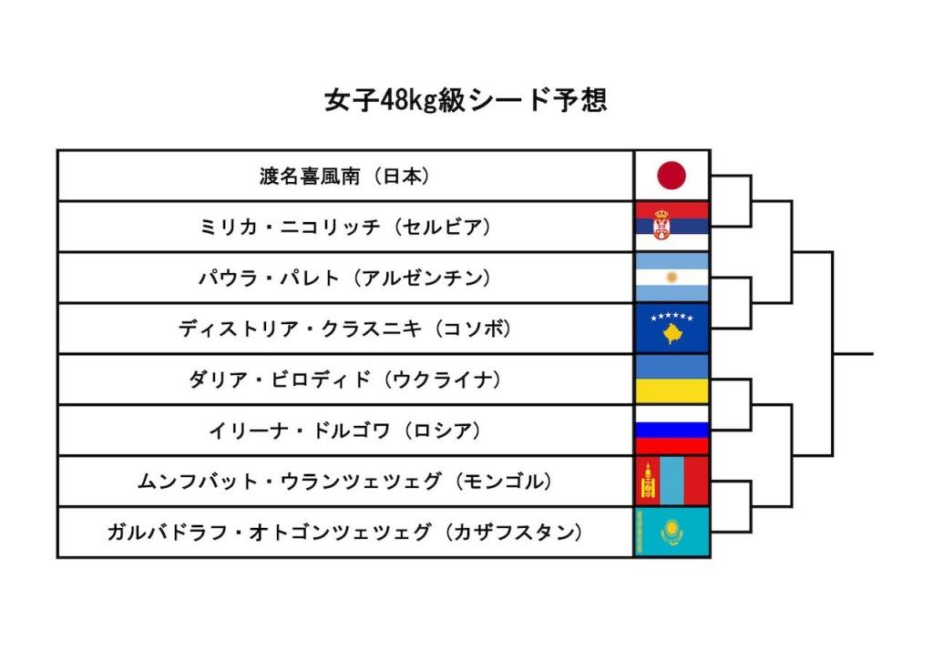 東京世界柔道選手権2019、女子48kg級シード予想