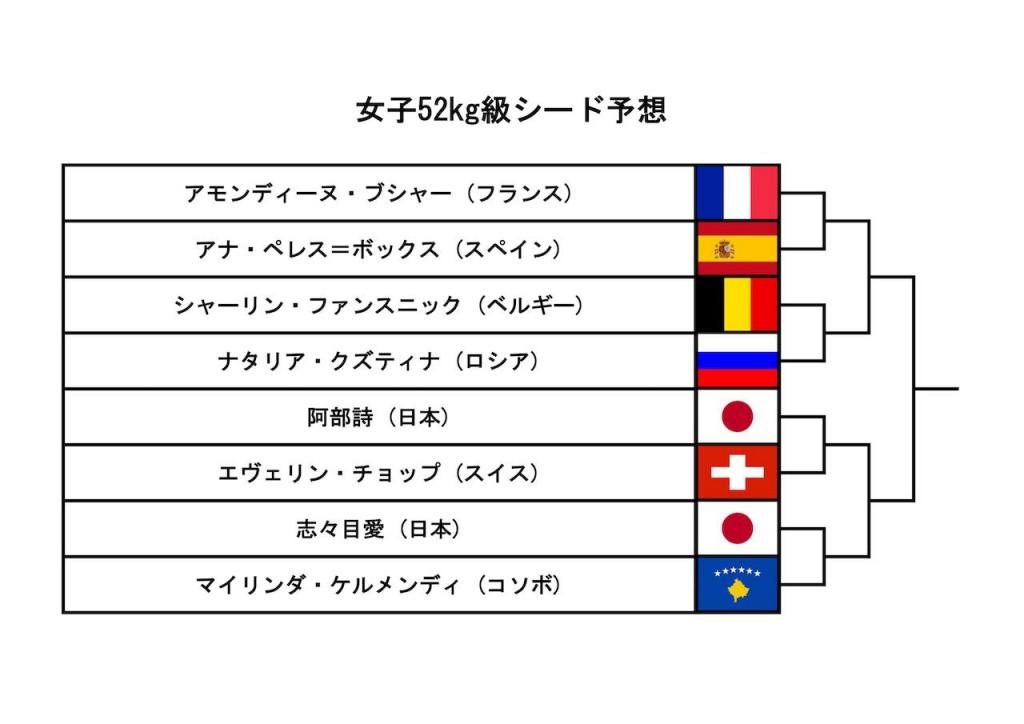 東京世界柔道選手権女子52kg級シード予想
