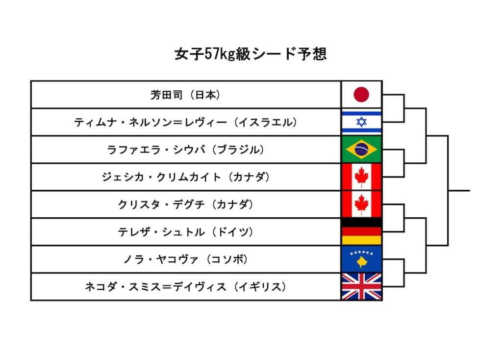 東京世界柔道選手権2019、女子57kg級シード予想