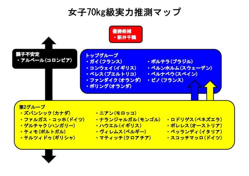 東京世界柔道選手権女子70kg級実力推測マップ。