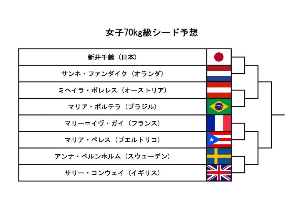 東京世界柔道選手権2019、女子70kg級シード予想