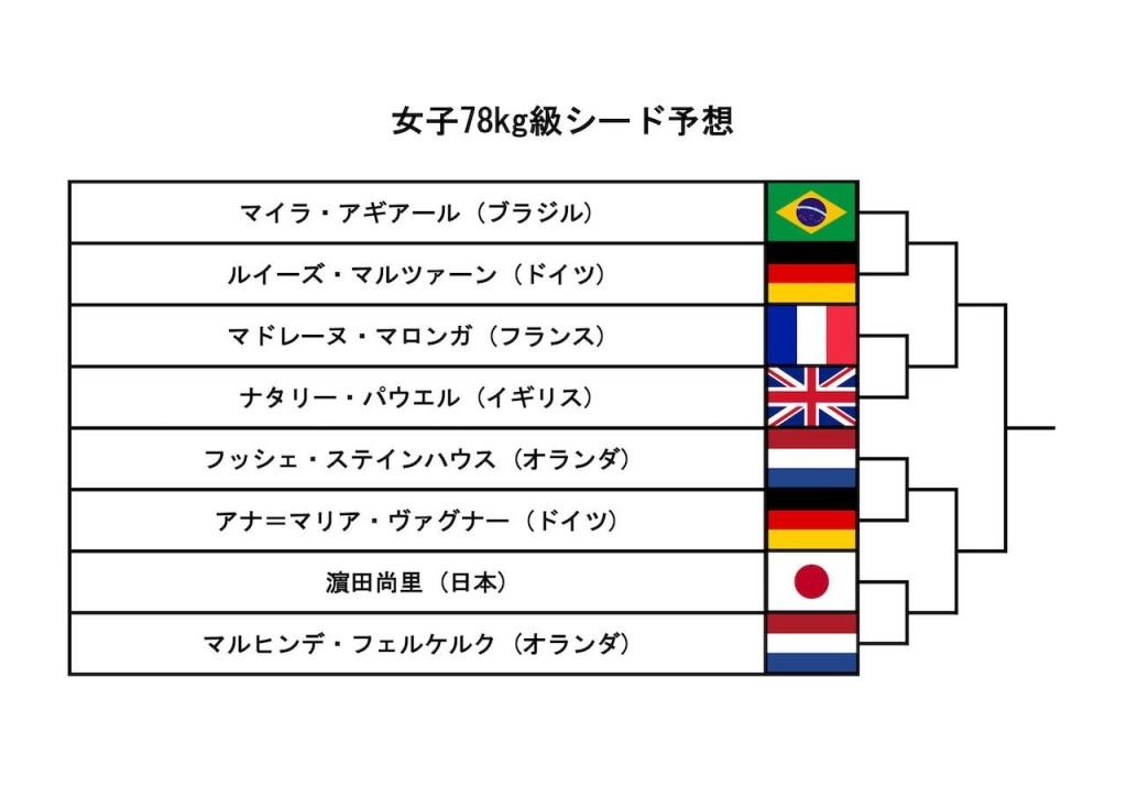 東京世界柔道選手権2019、女子78kg級シード予想