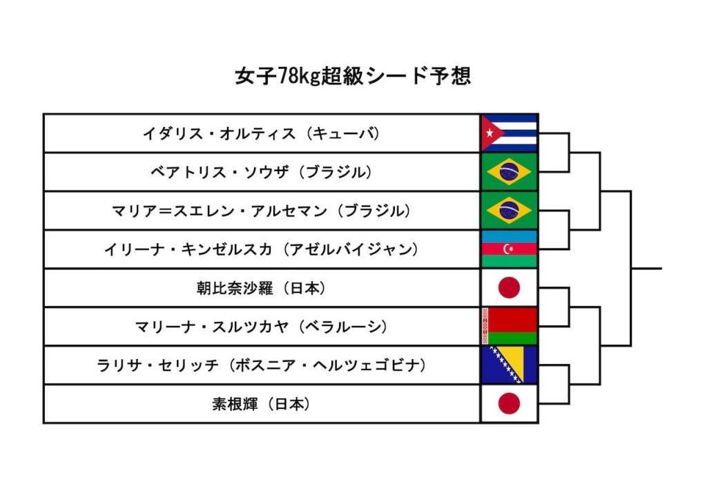 東京世界柔道選手権2019、女子78kg超級シード予想